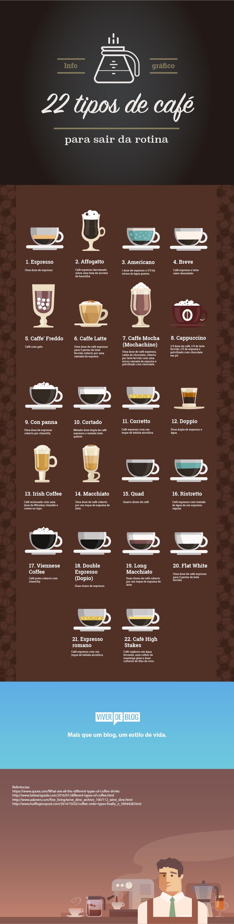 Qual é o seu tipo de café favorito?